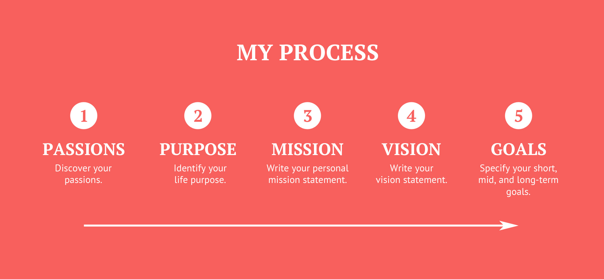 how to discover your true potential and purpose throughout the process i will show you why working through the process in this order makes sense and how each point aligns in order to form a clearer big